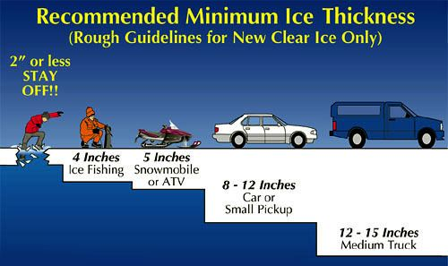 IceThicknessGuidelines